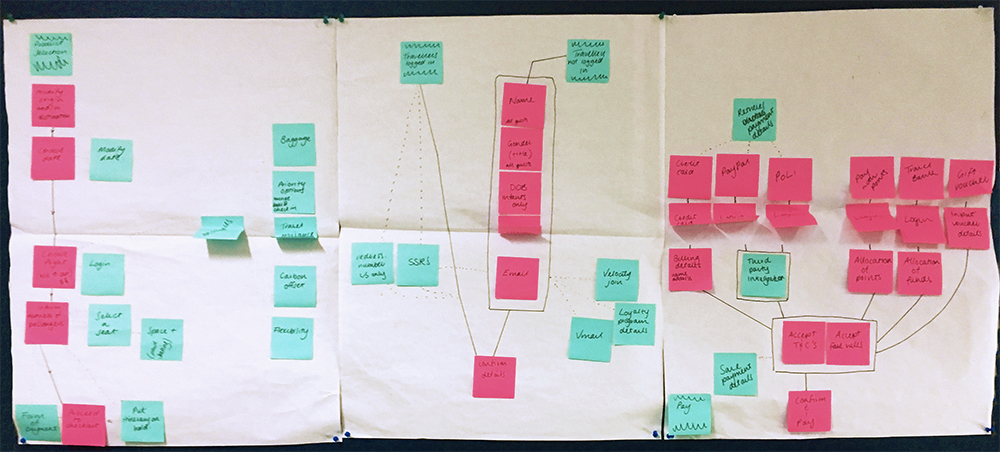 User journey mapping exercises